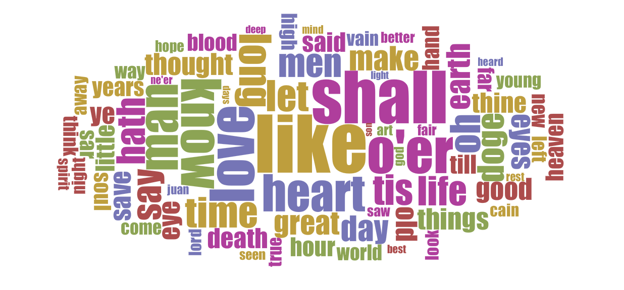 Word frequencies in Byron's major poems.