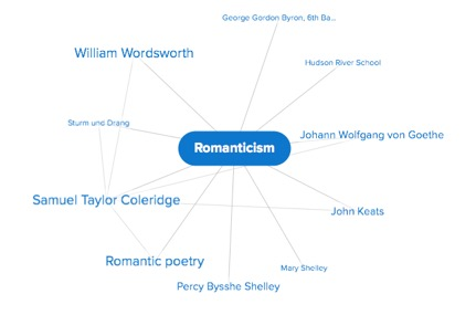 "Credo Mind Map of ""Romanticism."""