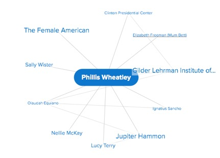 "Credo Mind Map of ""Phillis Wheatley."""
