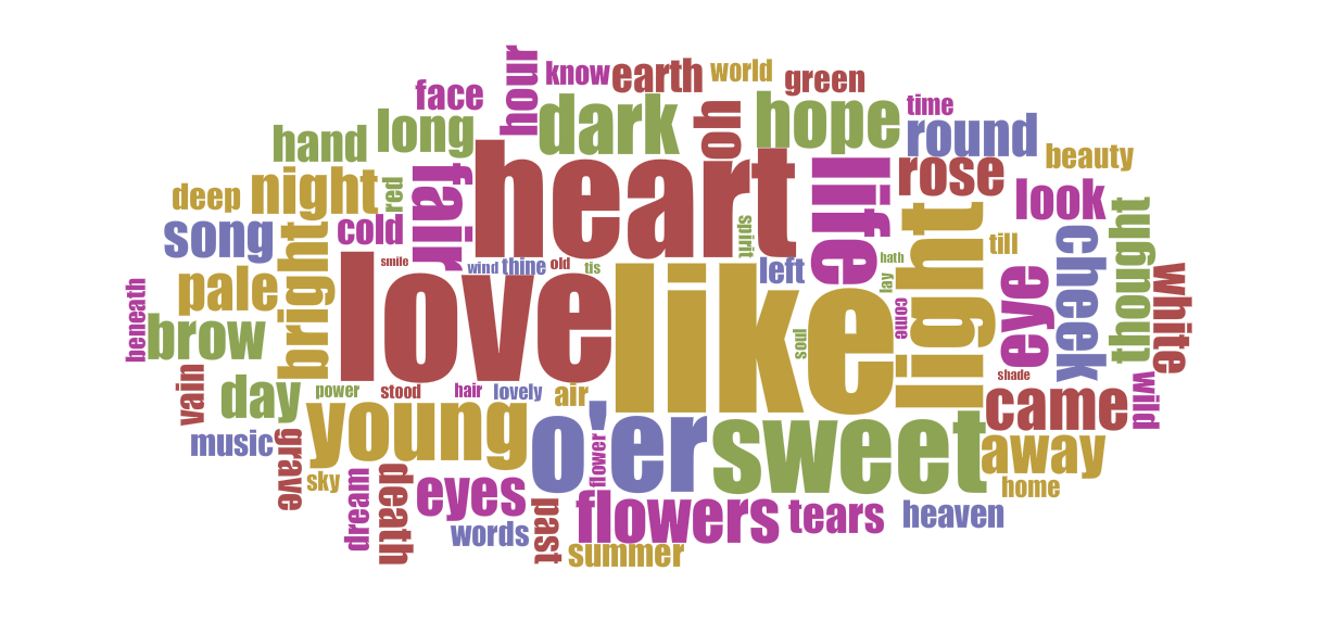 Word frequencies in Landon's major poetry volumes.