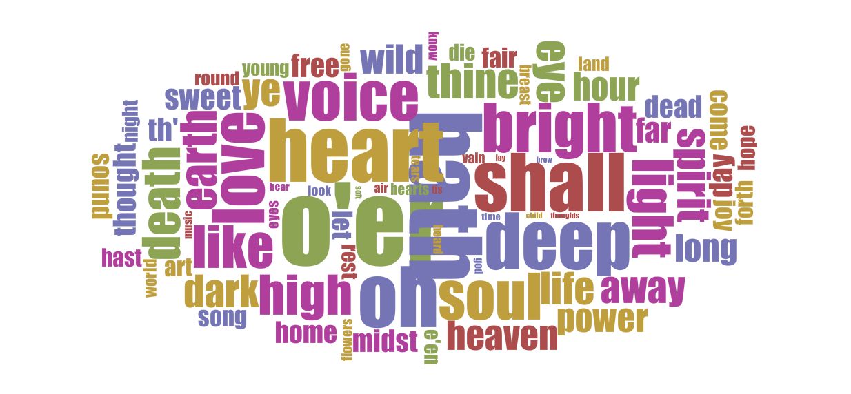 Word frequencies in Hemans's poems.